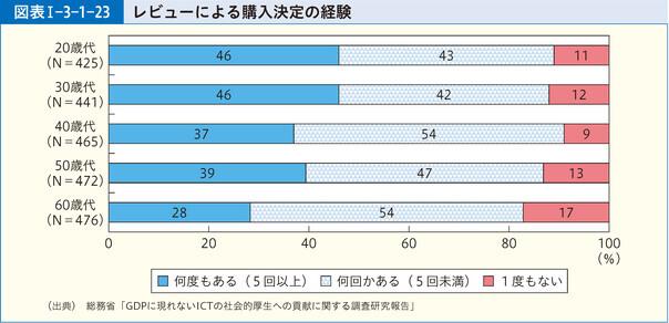 レビューによる購入決定の経験グラフ