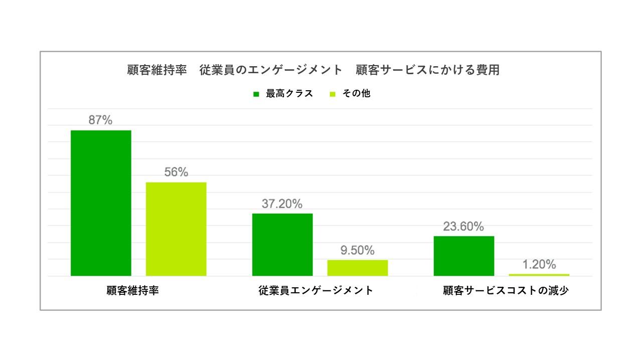 顧客維持率 従業員のエンゲージメント 顧客サービスにかける費用